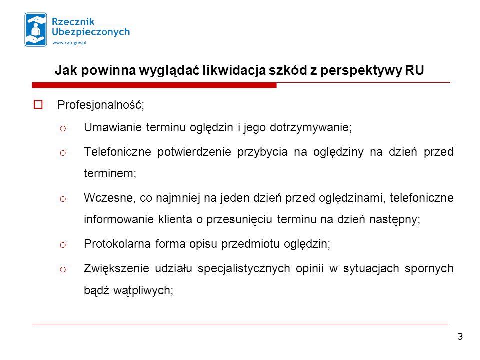 3 Profesjonalność; Jak powinna wyglądać likwidacja szkód z perspektywy RU o Umawianie terminu oględzin i jego dotrzymywanie; o Telefoniczne potwierdze