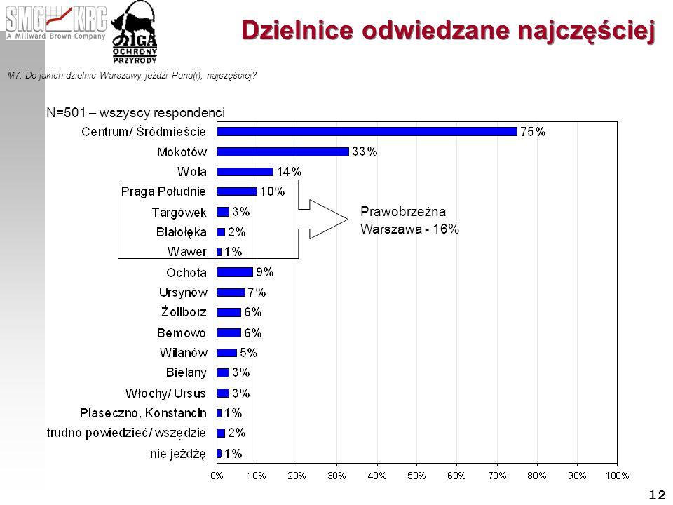 12 Dzielnice odwiedzane najczęściej M7. Do jakich dzielnic Warszawy jeździ Pana(i), najczęściej? N=501 – wszyscy respondenci Prawobrzeżna Warszawa - 1
