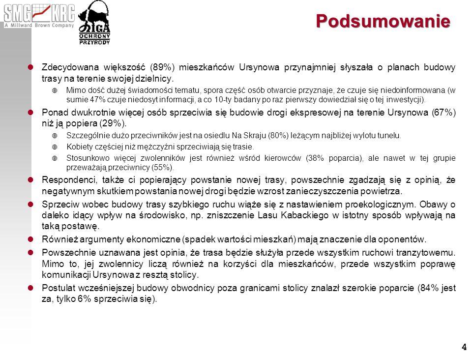 4 Podsumowanie Zdecydowana większość (89%) mieszkańców Ursynowa przynajmniej słyszała o planach budowy trasy na terenie swojej dzielnicy. Mimo dość du