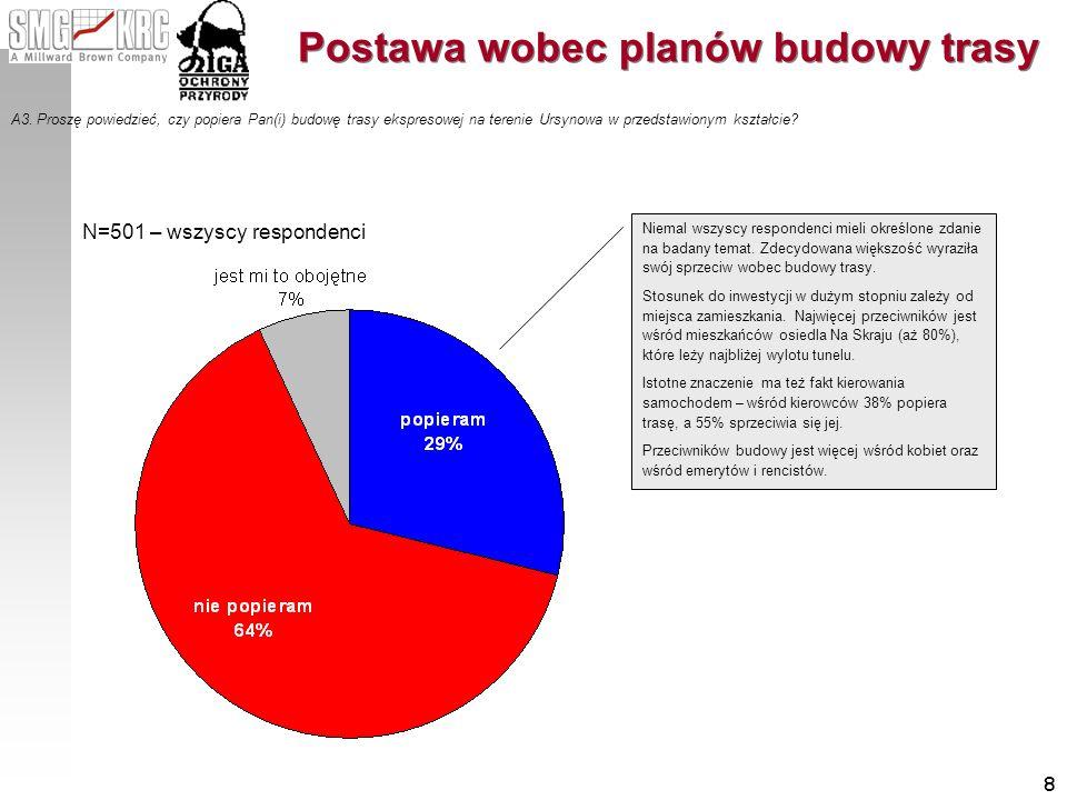 8 Postawa wobec planów budowy trasy A3. Proszę powiedzieć, czy popiera Pan(i) budowę trasy ekspresowej na terenie Ursynowa w przedstawionym kształcie?