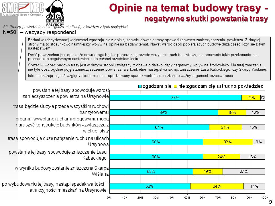9 Opinie na temat budowy trasy - negatywne skutki powstania trasy A2. Proszę powiedzieć na ile zgadza się Pan(i) z każdym z tych poglądów? powstanie t