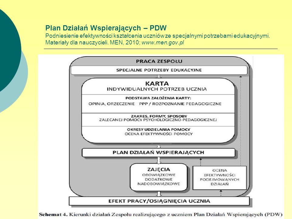 Plan Działań Wspierających – PDW Podniesienie efektywności kształcenia uczniów ze specjalnymi potrzebami edukacyjnymi. Materiały dla nauczycieli. MEN,