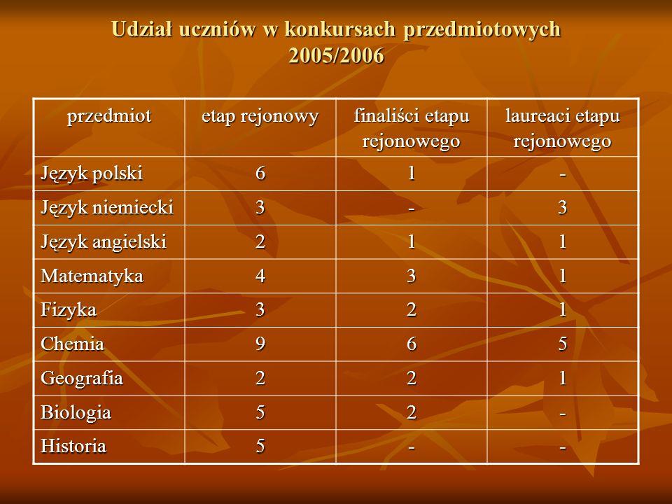 Udział uczniów w konkursach przedmiotowych 2005/2006 przedmiot etap rejonowy finaliści etapu rejonowego laureaci etapu rejonowego Język polski 61- Jęz