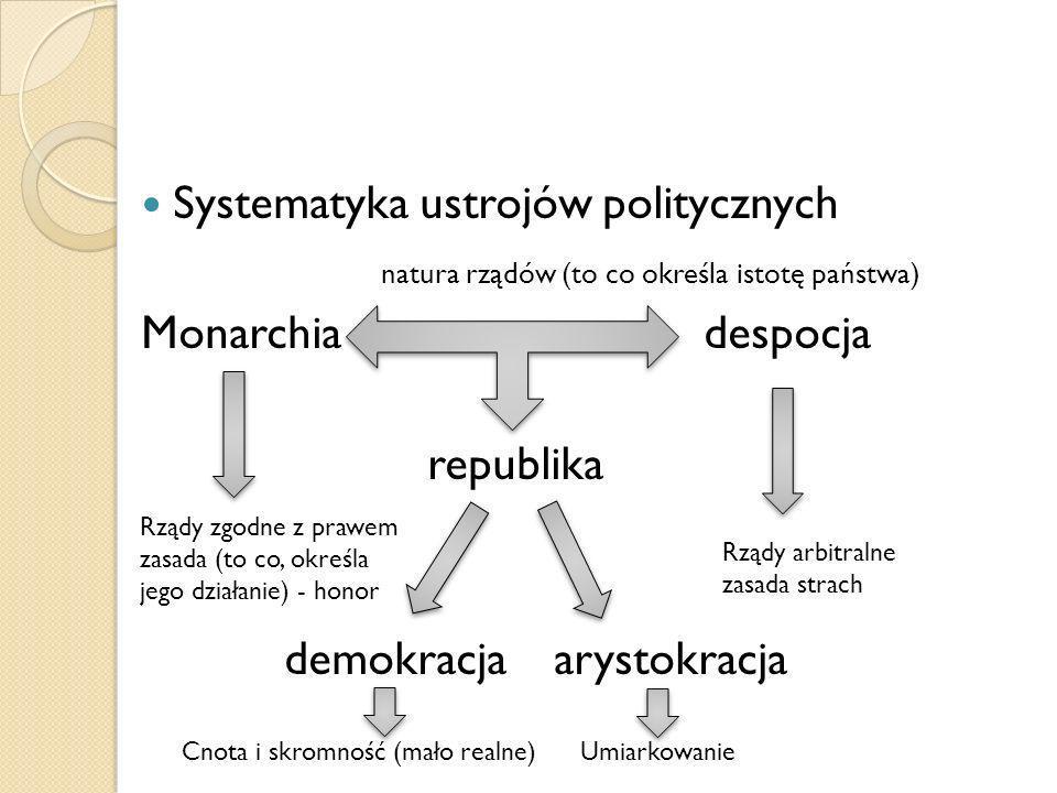 Systematyka ustrojów politycznych natura rządów (to co określa istotę państwa) Monarchia despocja republika demokracjaarystokracja Rządy zgodne z praw