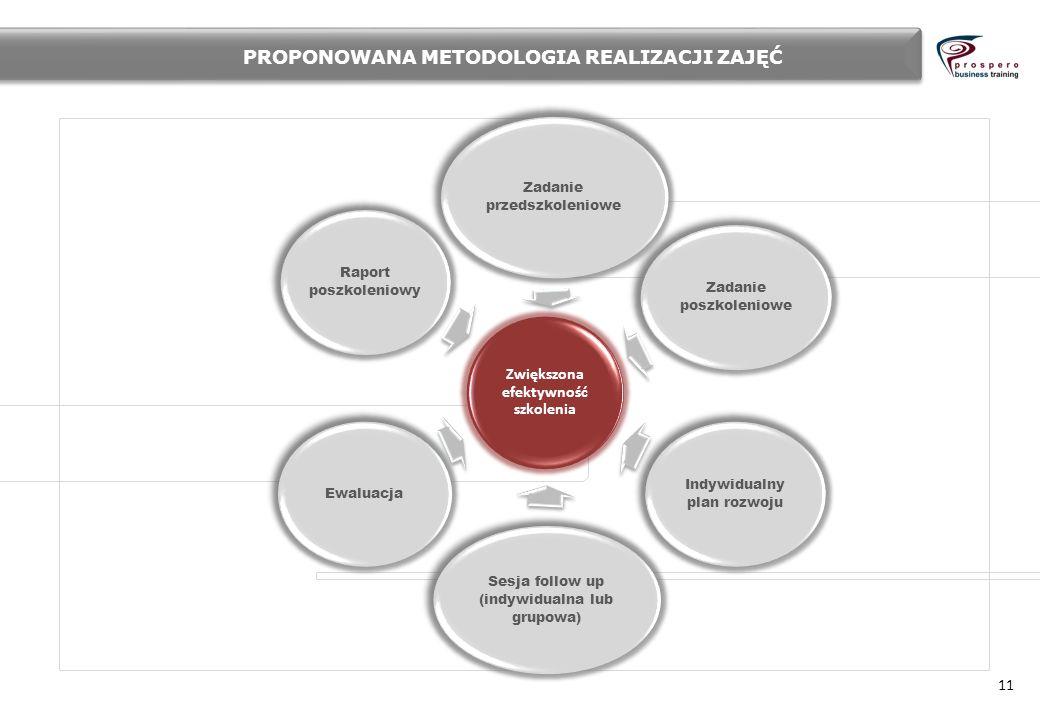 11 Zwiększona efektywność szkolenia Zadanie przedszkoleniowe Zadanie poszkoleniowe Indywidualny plan rozwoju Sesja follow up (indywidualna lub grupowa