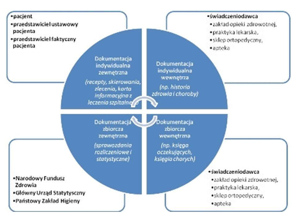 Dokumentacja indywidualna zewnętrzna Skierowania do szpitala Skierowania na badania Zaświadczenia, orzeczenia, opinie lekarskie Karta przebiegu ciąży Karta informacyjna leczenia szpitalnego