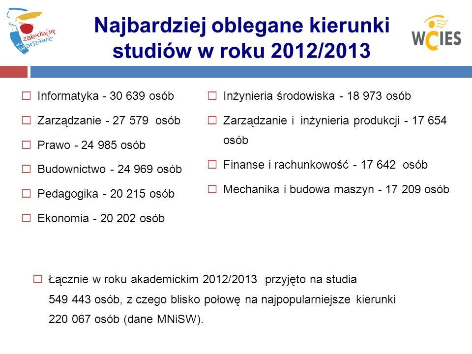 Najbardziej oblegane kierunki studiów w roku 2012/2013 Informatyka - 30 639 osób Zarządzanie - 27 579 osób Prawo - 24 985 osób Budownictwo - 24 969 os