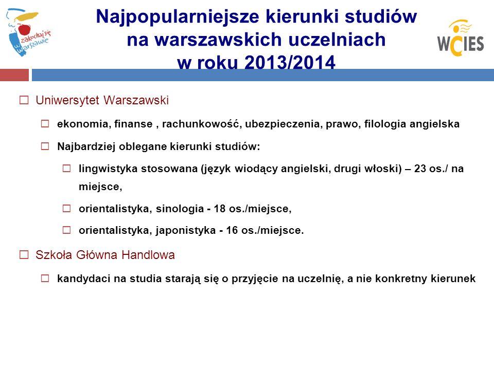 Najpopularniejsze kierunki studiów na warszawskich uczelniach w roku 2013/2014 Uniwersytet Warszawski ekonomia, finanse, rachunkowość, ubezpieczenia,