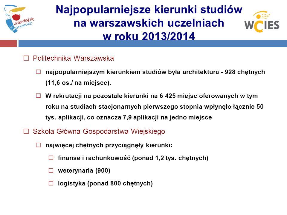 Politechnika Warszawska najpopularniejszym kierunkiem studiów była architektura - 928 chętnych (11,6 os./ na miejsce). W rekrutacji na pozostałe kieru