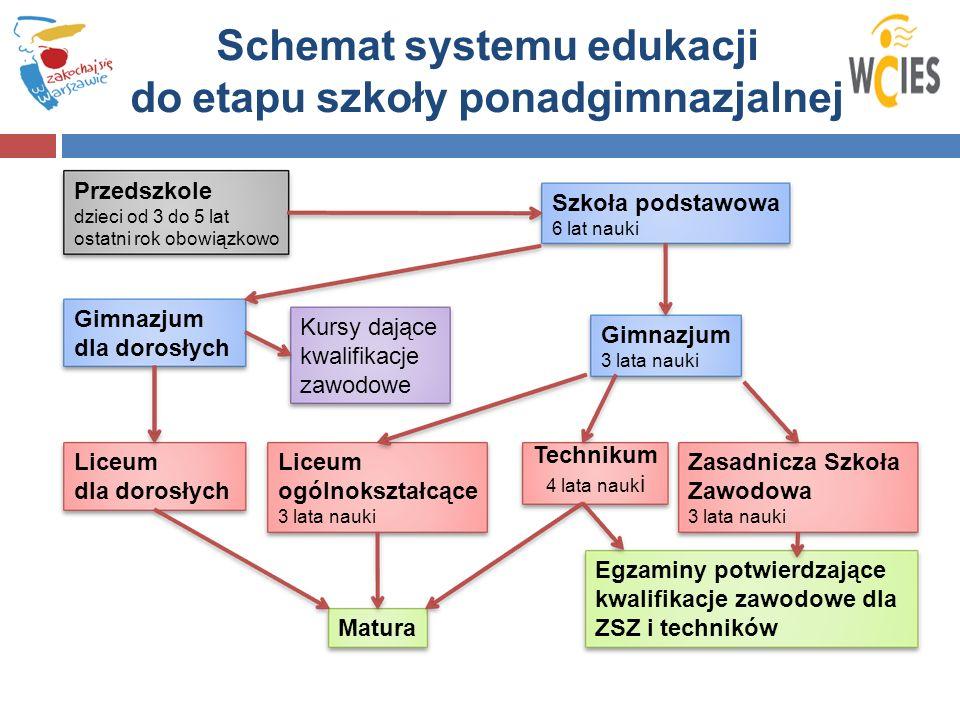 Schemat systemu edukacji do etapu szkoły ponadgimnazjalnej Przedszkole dzieci od 3 do 5 lat ostatni rok obowiązkowo Szkoła podstawowa 6 lat nauki Gimn