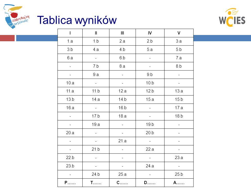 Tablica wyników IIIIIIIVV 1.a1.b2.a2.b3.a 3.b4.a4.b5.a5.b 6.a-6.b-7.a -7.b8.a-8.b -9.a-9.b- 10.a--10.b- 11.a11.b12.a12.b13.a 13.b14.a14.b15.a15.b 16.a