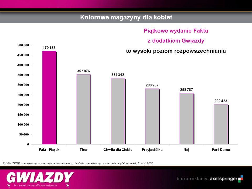 Kolorowe magazyny dla kobiet Piątkowe wydanie Faktu z dodatkiem Gwiazdy to wysoki poziom rozpowszechniania Źródło: ZKDP, średnie rozpowszechnianie pła