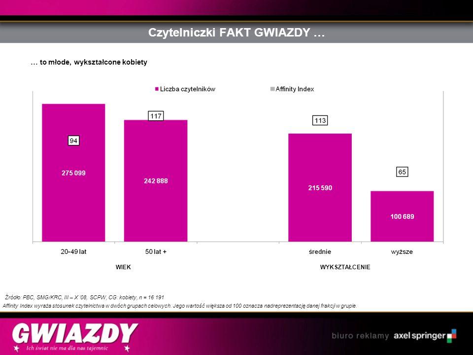 Czytelniczki FAKT GWIAZDY … Źródło: PBC, SMG/KRC, III – X 08, SCPW, CG: kobiety, n = 16 191 Affinity Index wyraża stosunek czytelnictwa w dwóch grupac