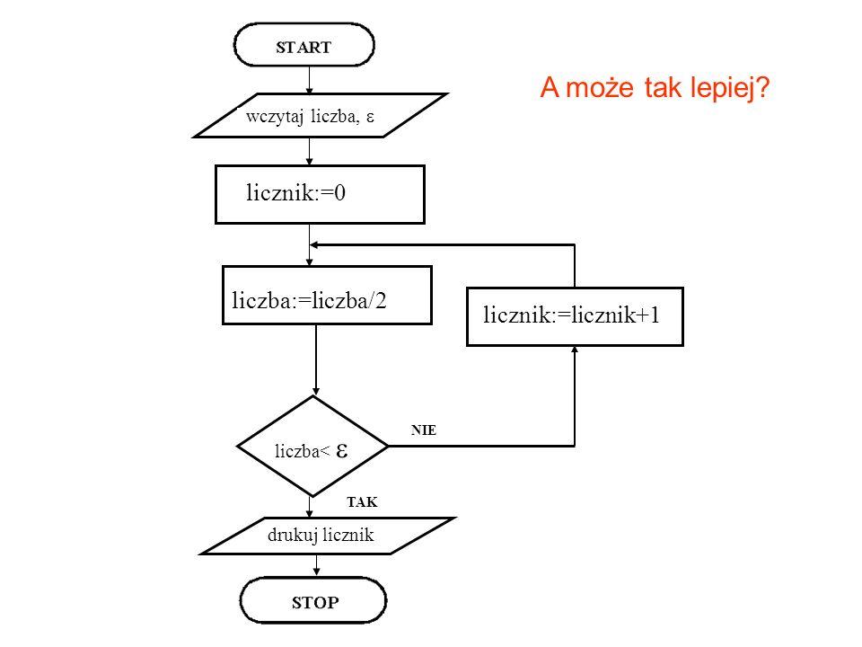 liczba:=liczba/2 wczytaj liczba, licznik:=0 drukuj licznik liczba< TAK NIE licznik:=licznik+1 A może tak lepiej?