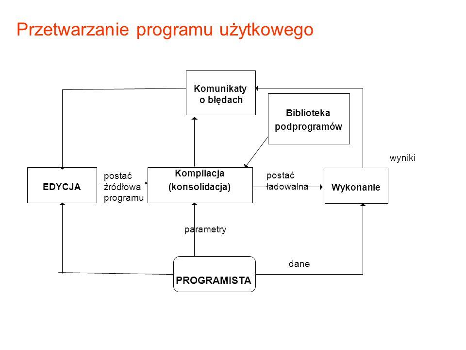 Przetwarzanie programu użytkowego Komunikaty o błędach PROGRAMISTA EDYCJA Kompilacja (konsolidacja) Wykonanie postać źródłowa programu postać ładowaln