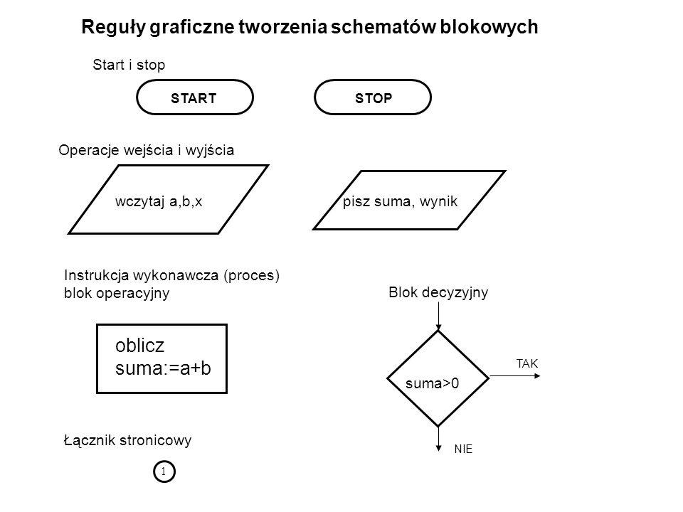 STARTSTOP oblicz suma:=a+b Instrukcja wykonawcza (proces) blok operacyjny wczytaj a,b,xpisz suma, wynik Łącznik stronicowy 1 suma>0 TAK NIE Start i st