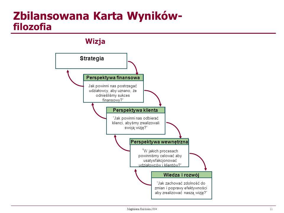 11 Magdalena Kalińska 2004 Zbilansowana Karta Wyników- filozofia Wizja Jak powinni nas postrzegać udziałowcy, aby uznano, że odnieśliśmy sukces finans