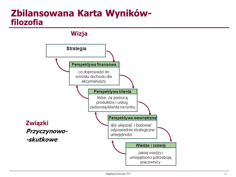 12 Magdalena Kalińska 2004 Zbilansowana Karta Wyników- filozofia Wizja Związki Przyczynowo- -skutkowe co doprowadzi do wzrostu dochodu dla akcjonarius