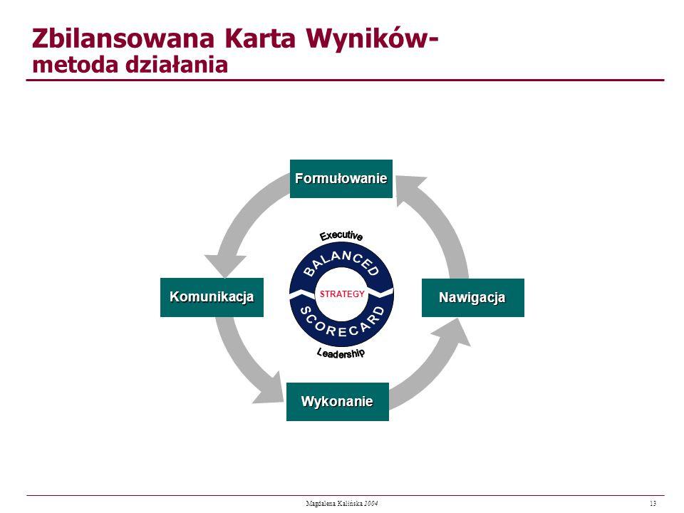 13 Magdalena Kalińska 2004 Zbilansowana Karta Wyników- metoda działania STRATEGYFormułowanieNawigacja Komunikacja Wykonanie