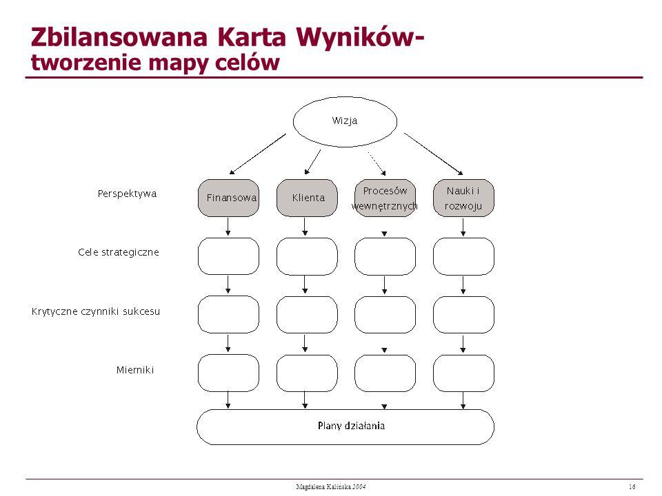 16 Magdalena Kalińska 2004 Zbilansowana Karta Wyników- tworzenie mapy celów