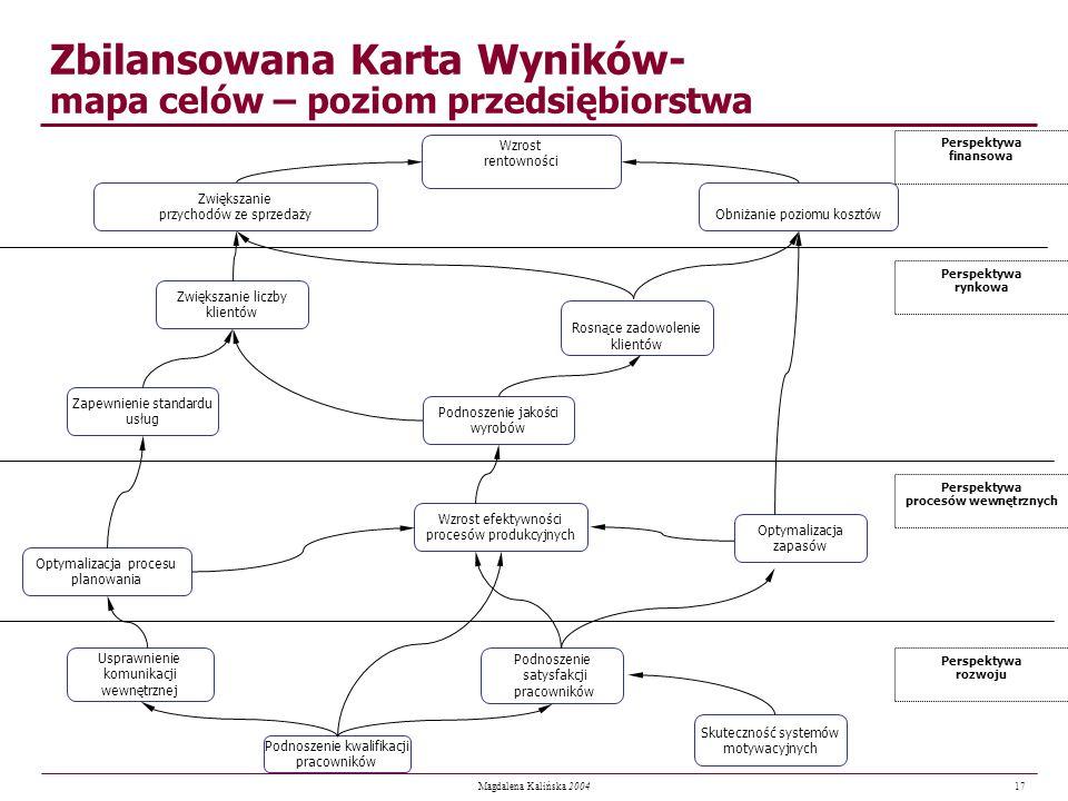 17 Magdalena Kalińska 2004 Zbilansowana Karta Wyników- mapa celów – poziom przedsiębiorstwa Usprawnienie komunikacji wewnętrznej Rosnące zadowolenie k