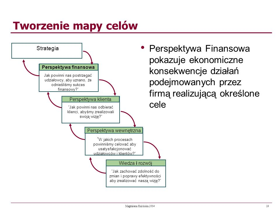 19 Magdalena Kalińska 2004 Tworzenie mapy celów Perspektywa Finansowa pokazuje ekonomiczne konsekwencje działań podejmowanych przez firmą realizującą