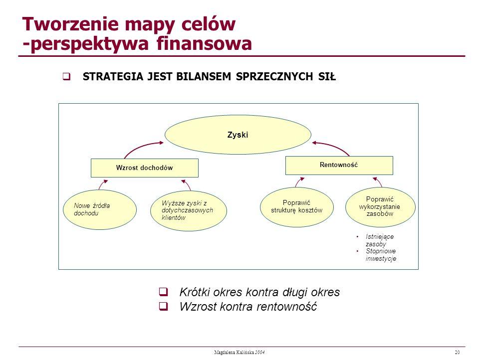 20 Magdalena Kalińska 2004 Tworzenie mapy celów -perspektywa finansowa qSTRATEGIA JEST BILANSEM SPRZECZNYCH SIŁ qKrótki okres kontra długi okres qWzro