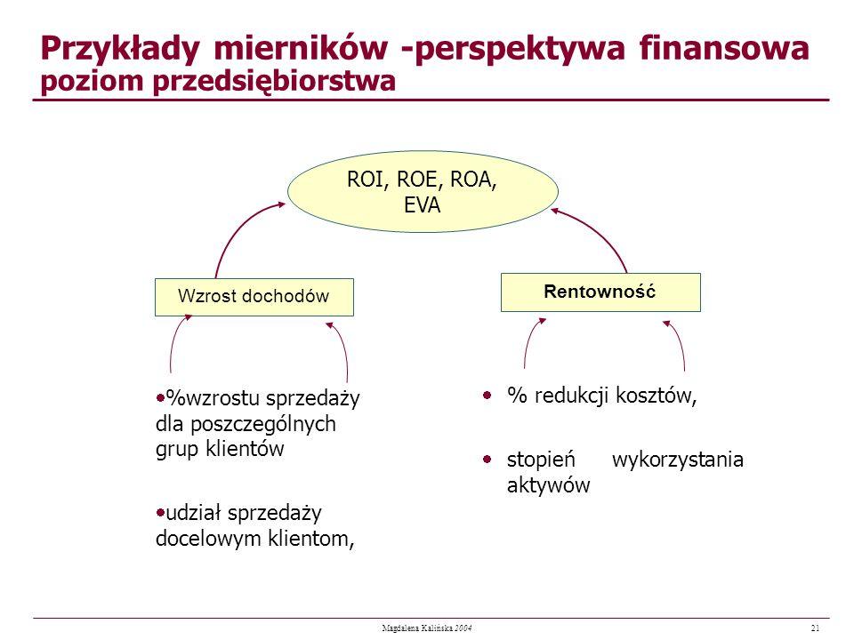 21 Magdalena Kalińska 2004 Przykłady mierników -perspektywa finansowa poziom przedsiębiorstwa ROI, ROE, ROA, EVA Wzrost dochodów Rentowność %wzrostu s