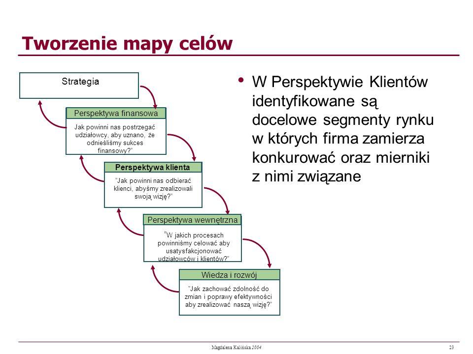 23 Magdalena Kalińska 2004 Tworzenie mapy celów W Perspektywie Klientów identyfikowane są docelowe segmenty rynku w których firma zamierza konkurować