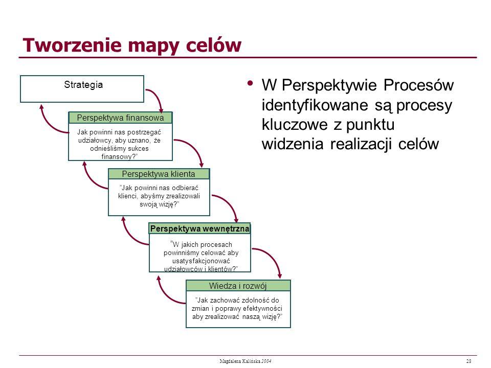 28 Magdalena Kalińska 2004 Tworzenie mapy celów W Perspektywie Procesów identyfikowane są procesy kluczowe z punktu widzenia realizacji celów Jak powi