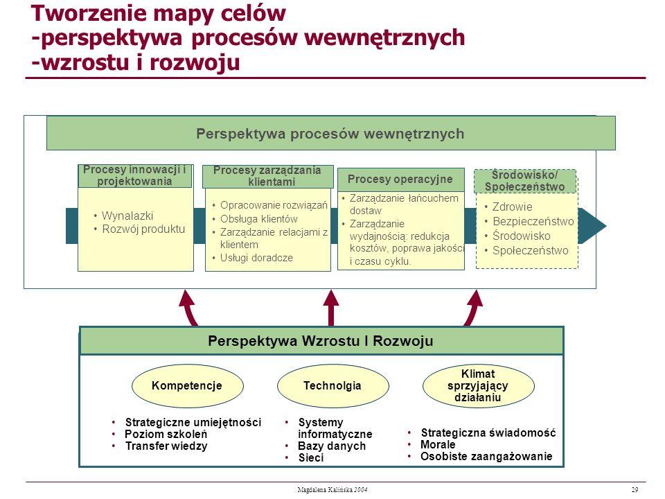 29 Magdalena Kalińska 2004 Perspektywa procesów wewnętrznych Tworzenie mapy celów -perspektywa procesów wewnętrznych -wzrostu i rozwoju Kompetencje St