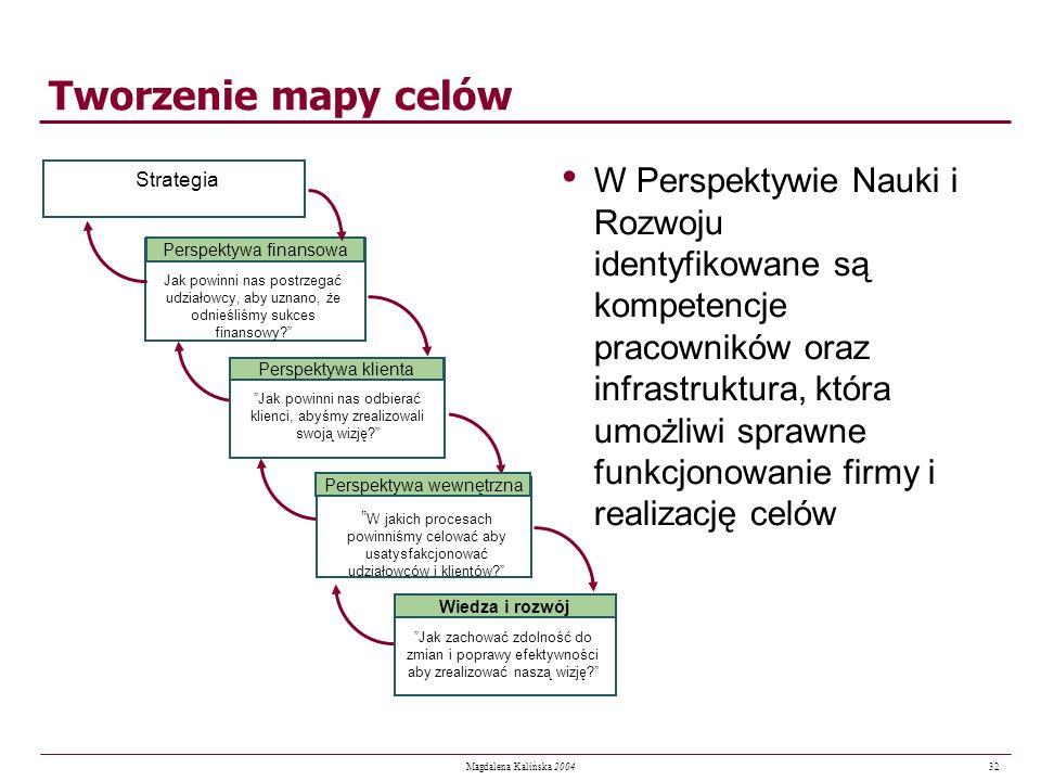 32 Magdalena Kalińska 2004 Tworzenie mapy celów W Perspektywie Nauki i Rozwoju identyfikowane są kompetencje pracowników oraz infrastruktura, która um