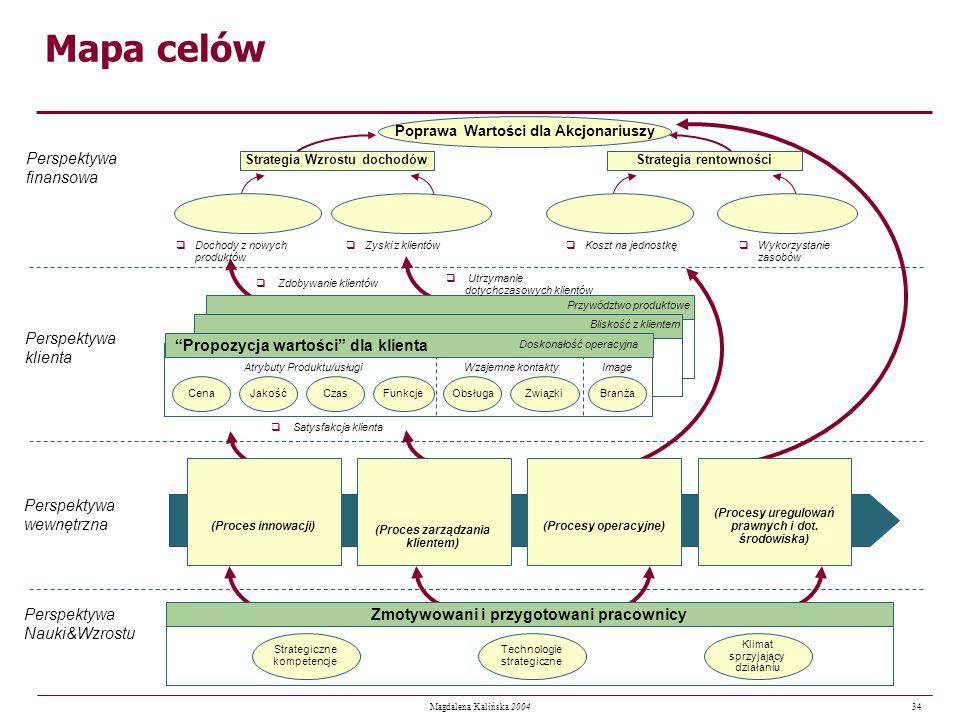 34 Magdalena Kalińska 2004 Poprawa Wartości dla Akcjonariuszy Strategia Wzrostu dochodówStrategia rentowności Zmotywowani i przygotowani pracownicy qD