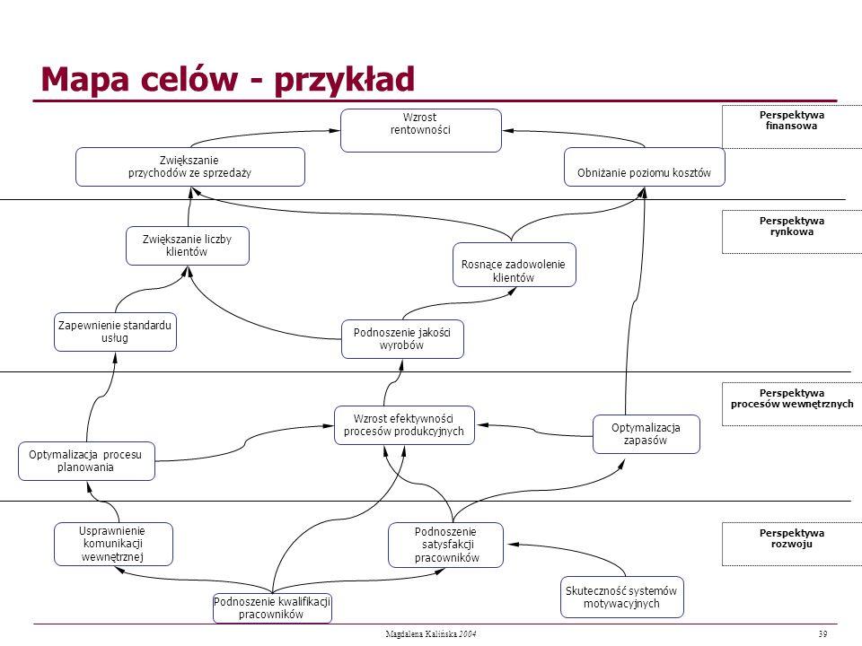 39 Magdalena Kalińska 2004 Mapa celów - przykład Usprawnienie komunikacji wewnętrznej Rosnące zadowolenie klientów Optymalizacja zapasów Wzrost rentow