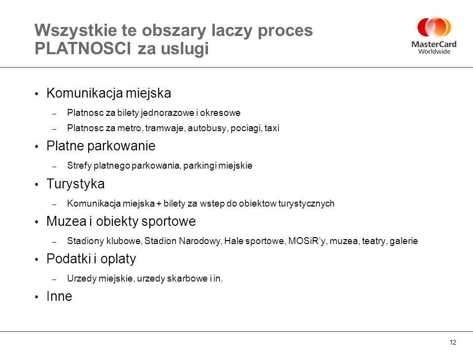 12 Wszystkie te obszary laczy proces PLATNOSCI za uslugi Komunikacja miejska – Platnosc za bilety jednorazowe i okresowe – Platnosc za metro, tramwaje