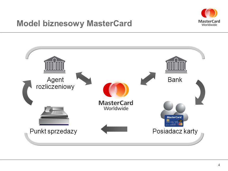 4 Model biznesowy MasterCard Posiadacz karty Punkt sprzedazy Bank Agent rozliczeniowy
