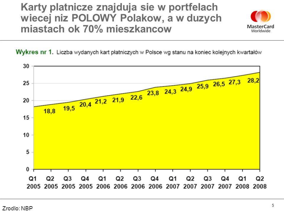 6 Bardzo szybko rosnie liczba transakcji bezgotowkowych, szczegolnie w duzych miastach Zrodlo: NBP
