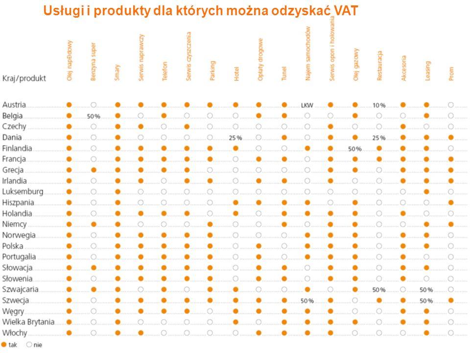 3 Usługi i produkty dla których można odzyskać VAT