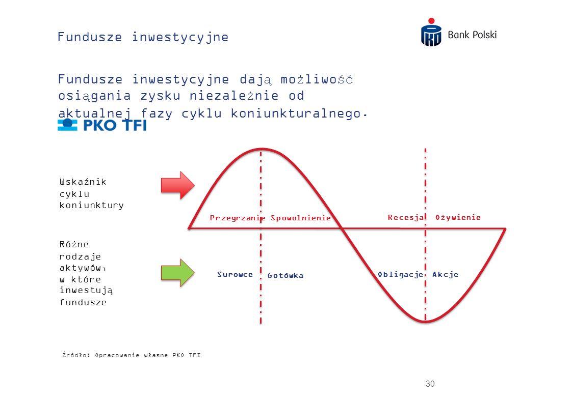 30 Fundusze inwestycyjne Wskaźnik cyklu koniunktury Fundusze inwestycyjne dają możliwość osiągania zysku niezależnie od aktualnej fazy cyklu koniunktu