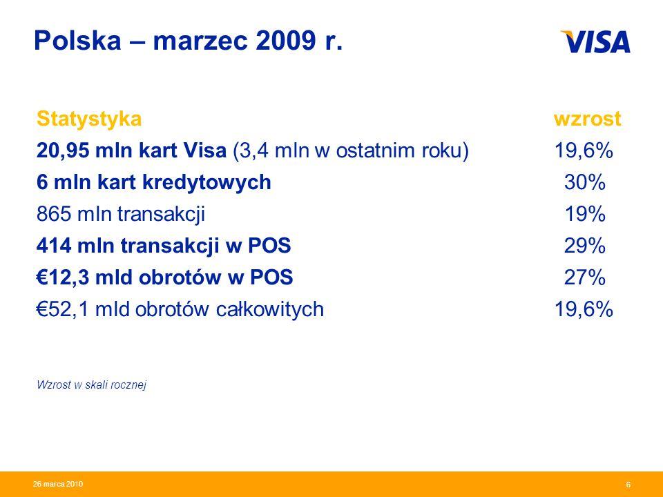 Presentation Identifier.7 Information Classification as Needed 7 26 marca 2010 Przewaga lokalna – udział w rynku kart (na podstawie danych NBP) Polscy konsumenci preferują karty Visa I kw.