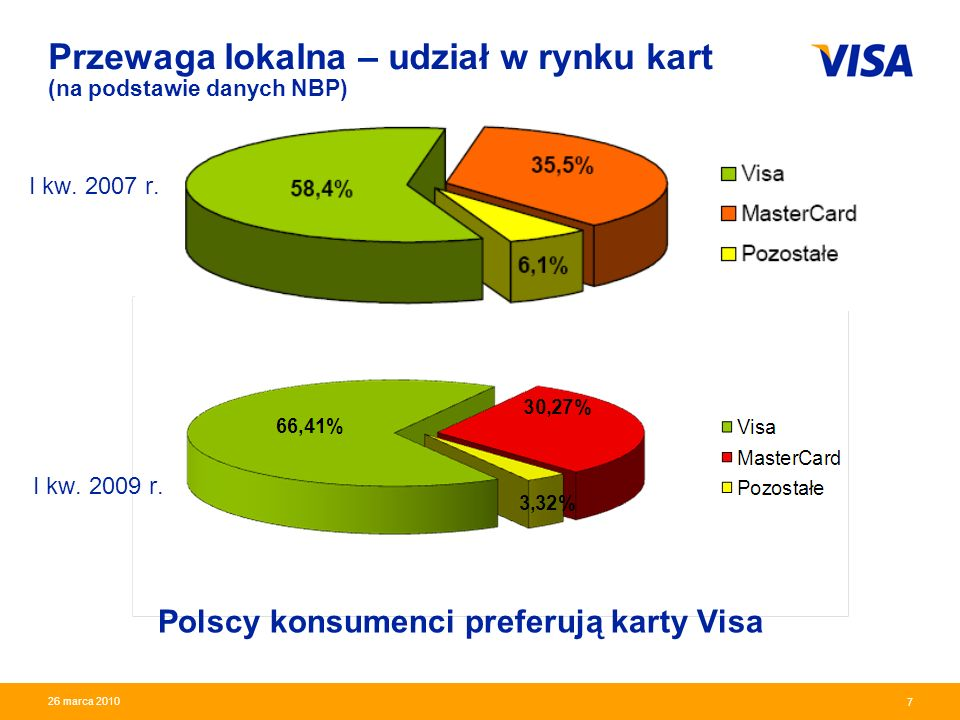 Presentation Identifier.7 Information Classification as Needed 7 26 marca 2010 Przewaga lokalna – udział w rynku kart (na podstawie danych NBP) Polscy konsumenci preferują karty Visa I kw.