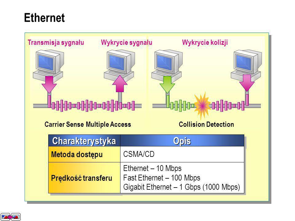 Ethernet CharakterystykaCharakterystykaOpisOpis Metoda dostępu CSMA/CD Prędkość transferu Ethernet – 10 Mbps Fast Ethernet – 100 Mbps Gigabit Ethernet – 1 Gbps (1000 Mbps) Ethernet – 10 Mbps Fast Ethernet – 100 Mbps Gigabit Ethernet – 1 Gbps (1000 Mbps) Collision DetectionCarrier Sense Multiple Access Wykrycie sygnałuTransmisja sygnałuWykrycie kolizji