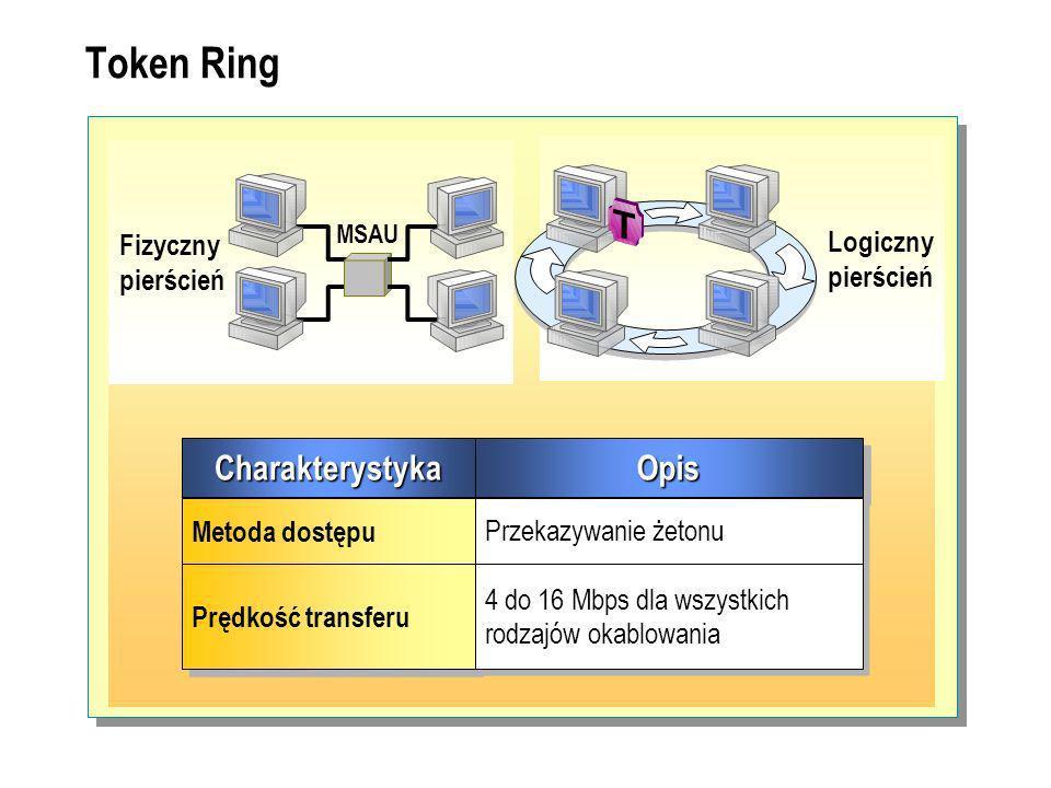 Token Ring CharakterystykaCharakterystykaOpisOpis Metoda dostępu Przekazywanie żetonu Prędkość transferu 4 do 16 Mbps dla wszystkich rodzajów okablowania Fizyczny pierścień Logiczny pierścień MSAU