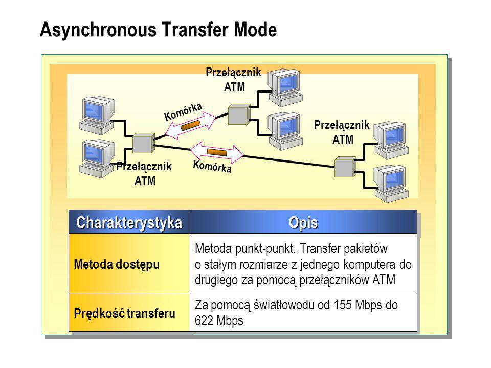 Asynchronous Transfer Mode CharakterystykaCharakterystykaOpisOpis Metoda dostępu Metoda punkt-punkt.
