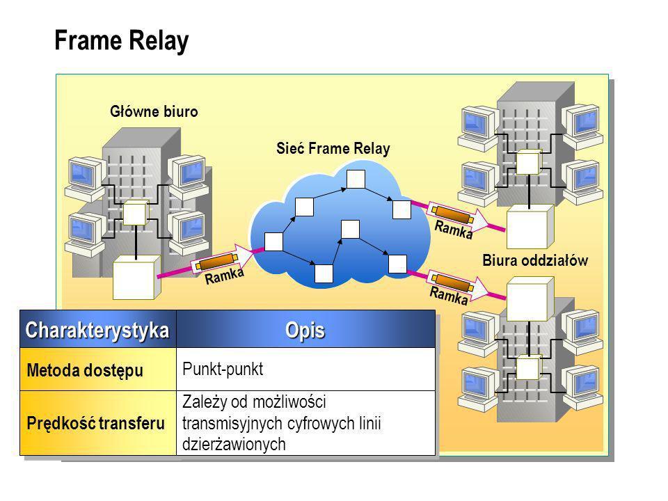 Frame Relay CharakterystykaCharakterystyka Metoda dostępu Prędkość transferu OpisOpis Punkt-punkt Zależy od możliwości transmisyjnych cyfrowych linii dzierżawionych Główne biuro Biura oddziałów Sieć Frame Relay Ramka