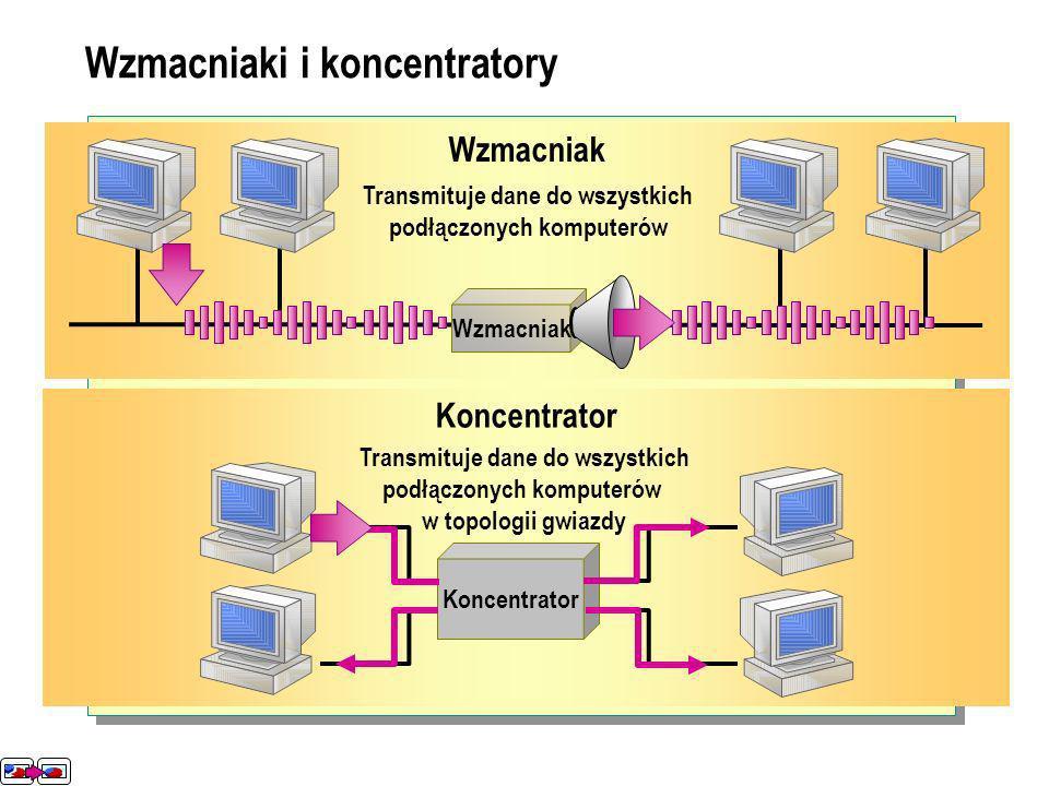 Wzmacniak Transmituje dane do wszystkich podłączonych komputerów Koncentrator Transmituje dane do wszystkich podłączonych komputerów w topologii gwiazdy Wzmacniaki i koncentratory Wzmacniak Koncentrator