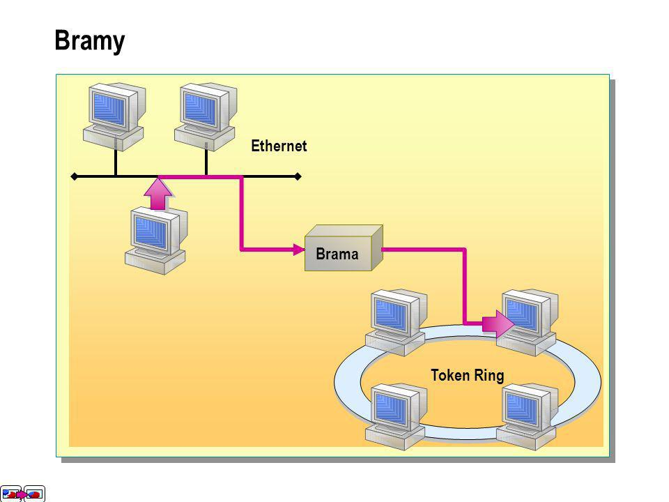 Bramy Ethernet Token Ring Brama