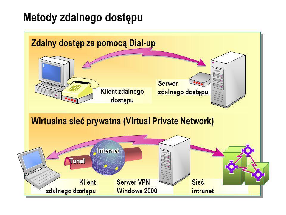 Metody zdalnego dostępu Zdalny dostęp za pomocą Dial-up Klient zdalnego dostępu Serwer zdalnego dostępu Wirtualna sieć prywatna (Virtual Private Network) Klient zdalnego dostępu Serwer VPN Windows 2000 Sieć intranet Internet Tunel