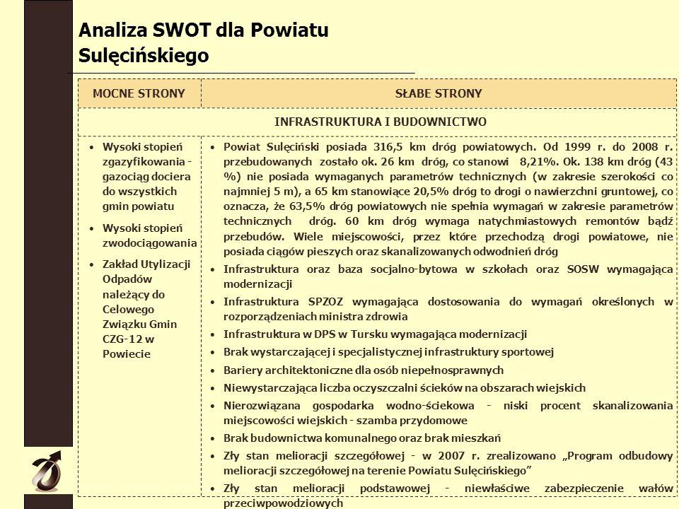 Analiza SWOT dla Powiatu Sulęcińskiego MOCNE STRONYSŁABE STRONY INFRASTRUKTURA I BUDOWNICTWO Wysoki stopień zgazyfikowania - gazociąg dociera do wszystkich gmin powiatu Wysoki stopień zwodociągowania Zakład Utylizacji Odpadów należący do Celowego Związku Gmin CZG-12 w Powiecie Powiat Sulęciński posiada 316,5 km dróg powiatowych.