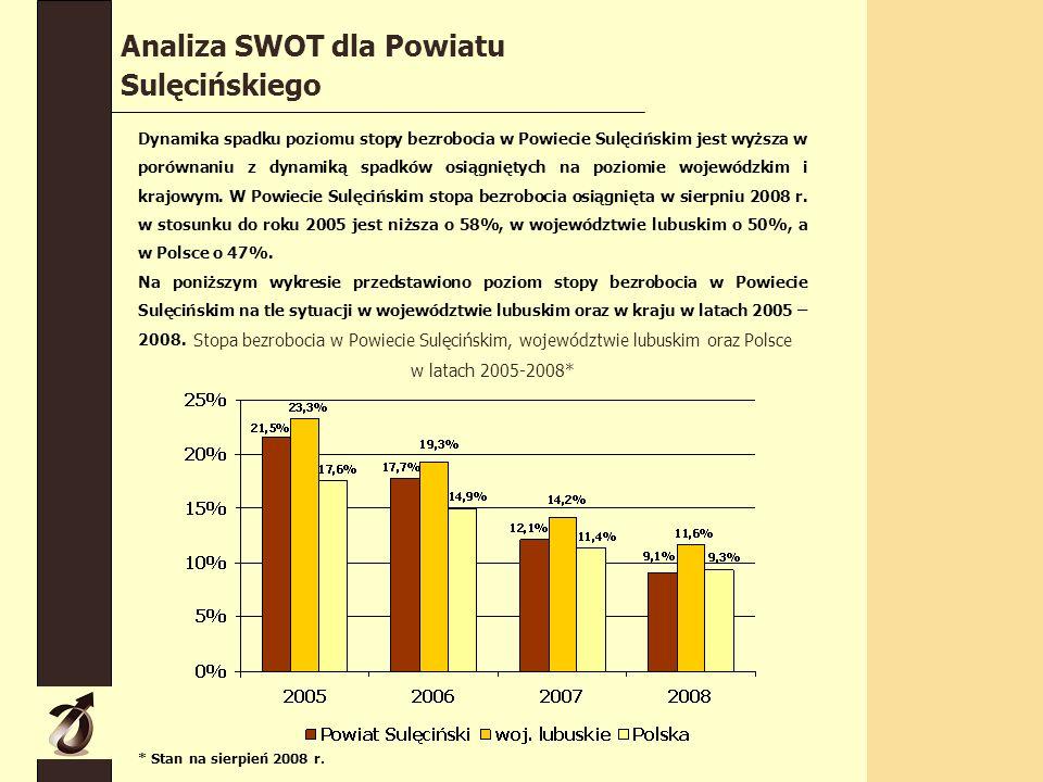 Dynamika spadku poziomu stopy bezrobocia w Powiecie Sulęcińskim jest wyższa w porównaniu z dynamiką spadków osiągniętych na poziomie wojewódzkim i krajowym.